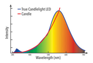 52243 VxRGB LED vs Real Candle Light Spectrum Graph