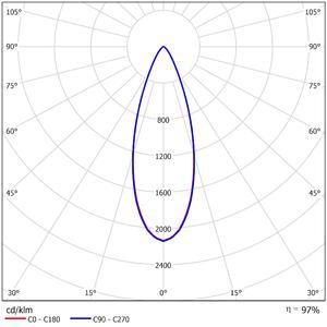 52315   LDC Polar