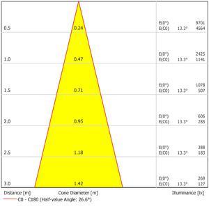52328   LDC Cone
