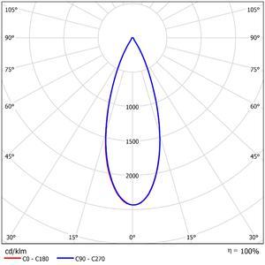 52454 LDC Polar