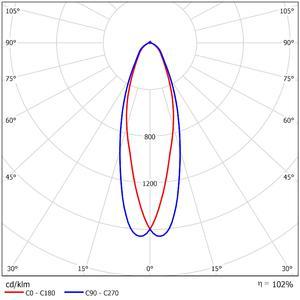 52503   LDC Polar